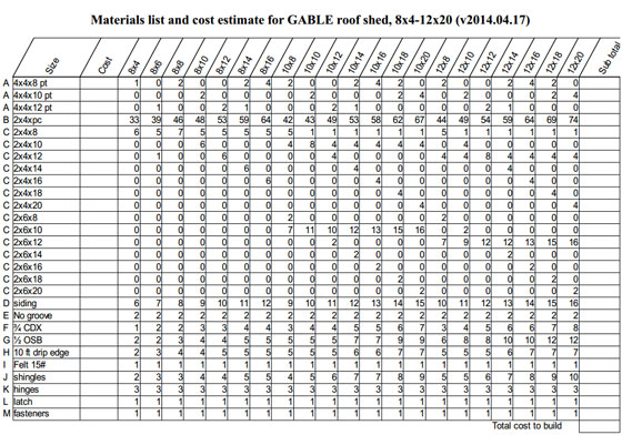 Materials List And Cost Estimate Worksheet Construction World