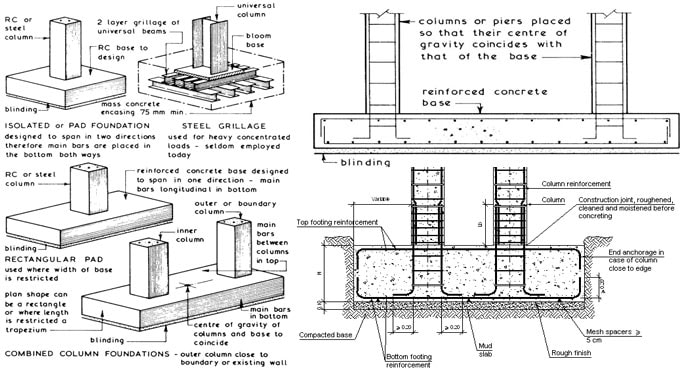 Combined Pad Foundation Design Spreadsheets - Construction World